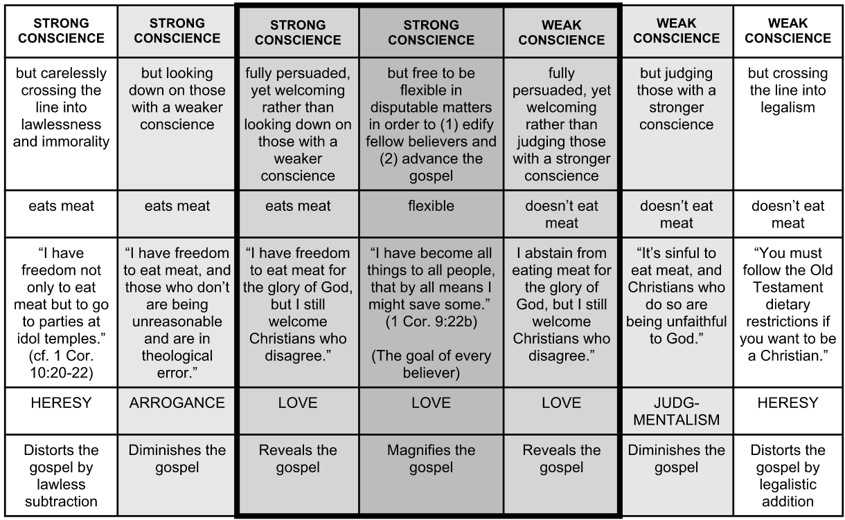The three center columns are derived mainly from Paul's brilliant,  Spirit-inspired analysis of conscience disagreements in Romans 14 and 15.